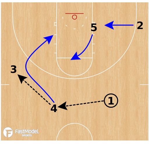 Basketball Play - Creighton Bluejays - Elevator