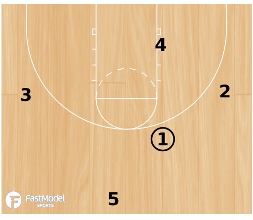 Basketball Play - Post Up: DeForest - Secondary into 4 Man Flex