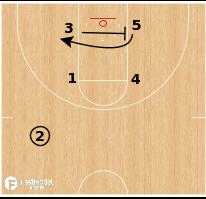 Basketball Play - Misdirection Hammer