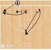 Basketball Play - Elevator Blob Post Split