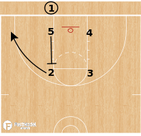 Basketball Play - Box Layup (v. Man)