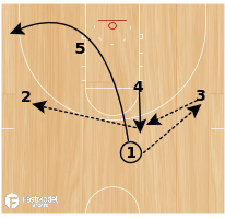 Basketball Play - Rosenthal: Loop Back