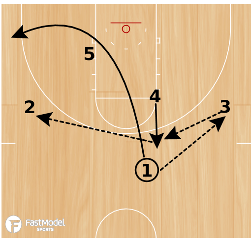 Basketball Play - Rosenthal: Loop Back