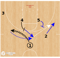 Basketball Play - Kansas Jayhawks - Pick N Pop Flare