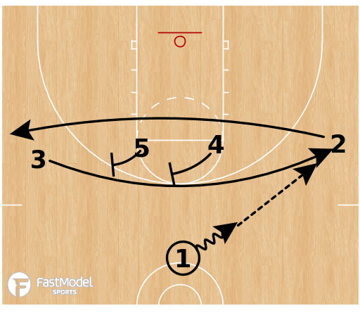 Basketball Play - Wheel Stagger Punch