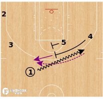 Basketball Play - Los Angeles Lakers - Double to Flare
