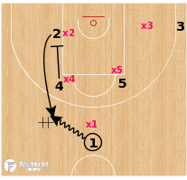 Basketball Play - Barcelona - Zipper hand-off & PnR Spain action