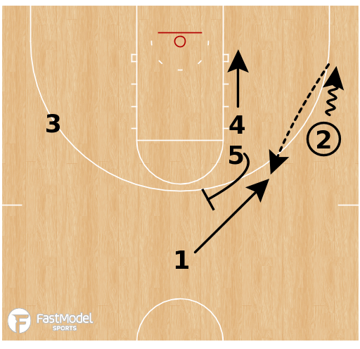 Basketball Play - Virginia Cavaliers - Elevator Crack Back
