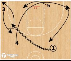 Basketball Play - Spin elevator