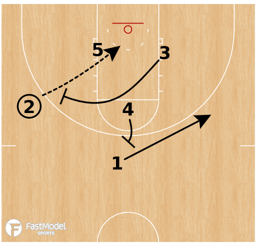Basketball Play - Kansas Jayhawks - Clear Lob