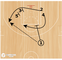 Basketball Play - Rosenthal: Stack High-Low