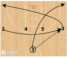 Basketball Play - Wheel Double Side PnR