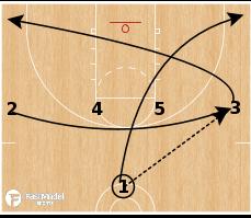 Basketball Play - Wheel Double Side PnR