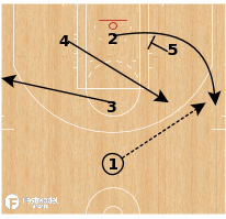 Basketball Play - Diamond Step