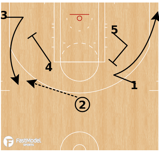 Basketball Play - Flow Fist