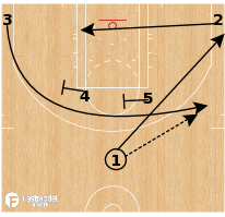 Basketball Play - Horns AI Elevator