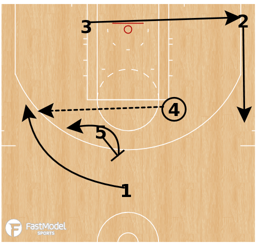 Basketball Play - Horns AI Lob