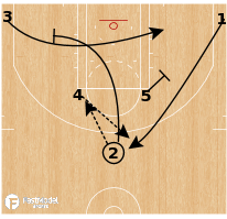 Basketball Play - Horns Rip-Flow