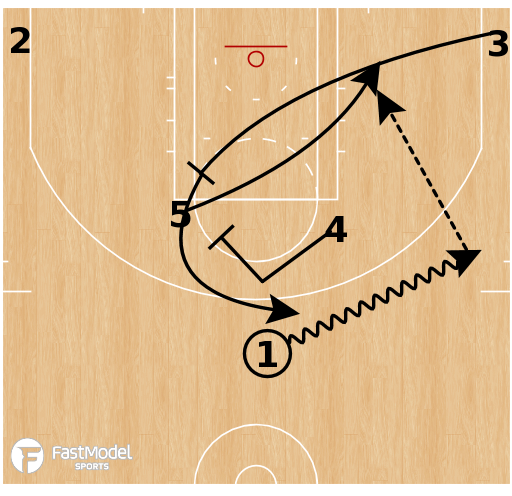 Basketball Play - Horns STS Rip