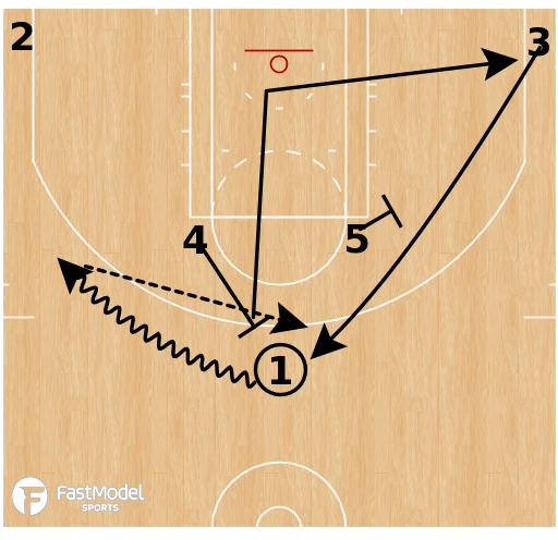Basketball Play - Horns Turn