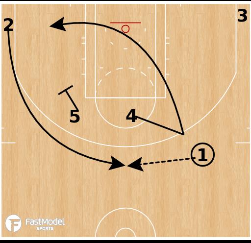 Basketball Play - Horns Turn 5