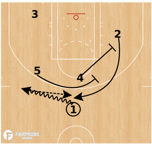 Basketball Play - Iverson Stagger