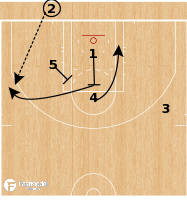 Basketball Play - Leak Stagger