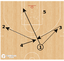 Basketball Play - Motion Weak Zipper