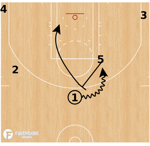 Basketball Play - Motion Weak Zipper