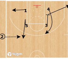 Basketball Play - Sideline Turn 5
