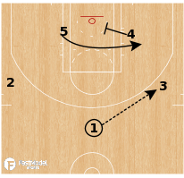 Basketball Play - Zone Skip