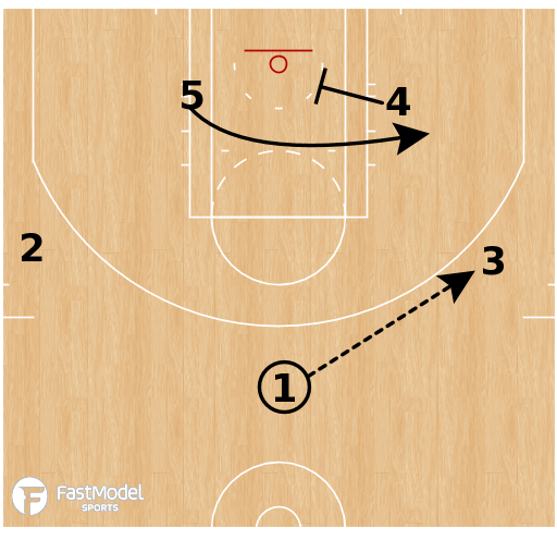 Basketball Play - Zone Skip