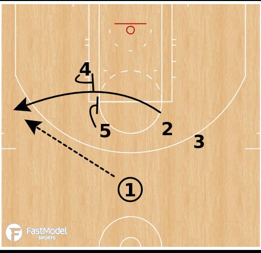 Basketball Play - Los Angeles Lakers - Elevator SLOB