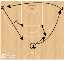 Basketball Play - Horns Ram (ATO)