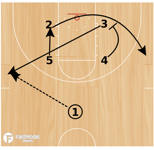 Basketball Play - Play of the Day 02-18-2012: Box 42 DHO