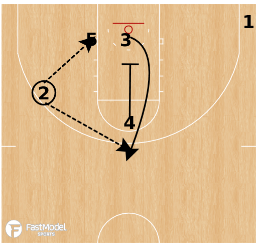 Basketball Play - Box Up