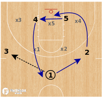 Basketball Play - Connecticut Huskies - Zone Lob