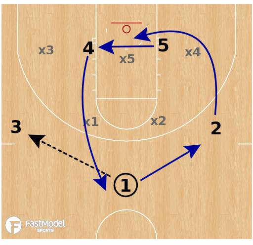 Basketball Play - Connecticut Huskies - Zone Lob
