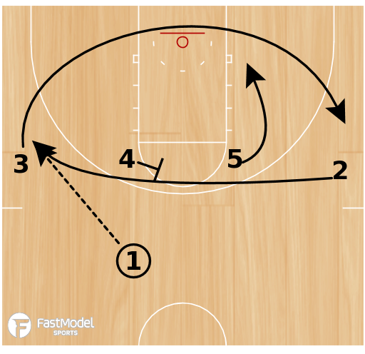 Basketball Play - Play of the Day 02-19-2012: 1-4 Slice PnR