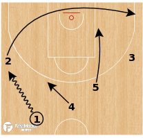 Basketball Play - Armani Milano - Transition UCLA & side pick