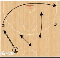 Basketball Play - Armani Milano - Transition UCLA & side pick