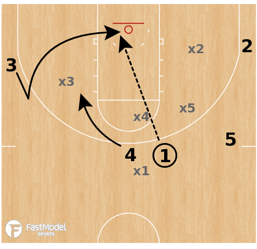 Basketball Play - Horns - Counter to Shake