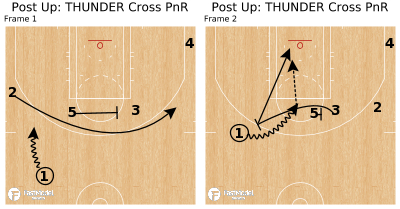 Basketball Play - Post Up: THUNDER Cross PnR