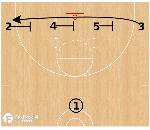 Basketball Play - Triple/Double