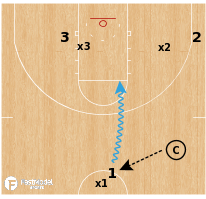 Basketball Play - Bob Jones University - Attack 33