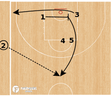 Basketball Play - Flex - Iverson Option