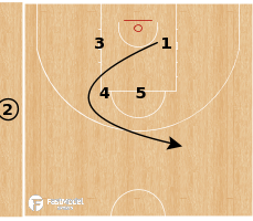 Basketball Play - Flex - Punch Split Option