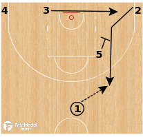 Basketball Play - Zipper Angle