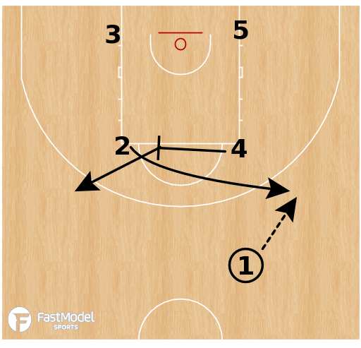 Basketball Play - Box Angle Empty