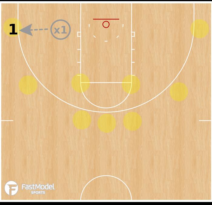 Basketball Play - Drill - Score vs. Closeouts